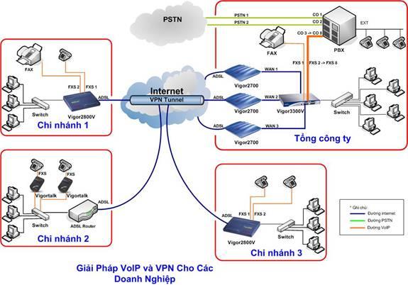Giai phap tong dai VOIP cho doanh nghiep dung Card PSTN.png