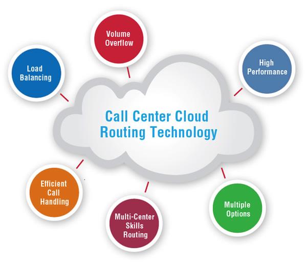 He-thong-Cloud-Call-Center.jpg