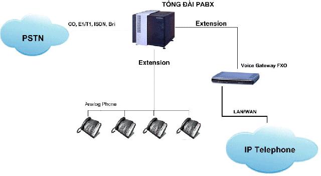 Thiet-bi-voip-gateway-la-gi-1.jpg