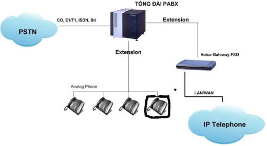 giai-phap-ket-noi-nhieu-tong-dai-noi-bo-tren-nen-IP.jpg