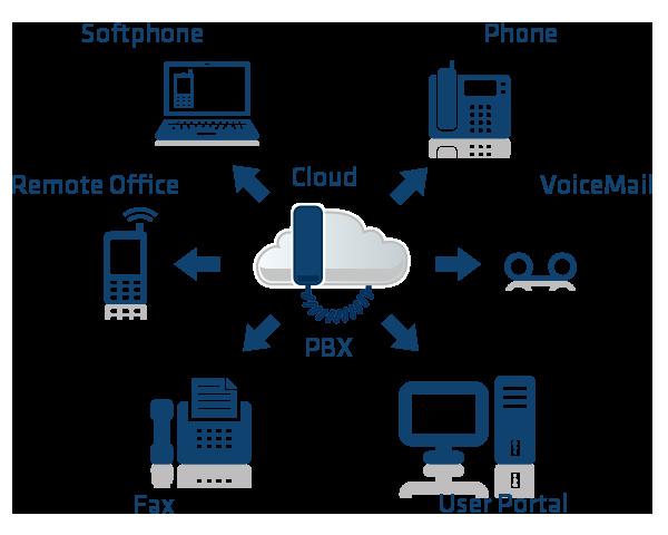 gioi-thieu-Cloud-VOIP-PBX-1.png