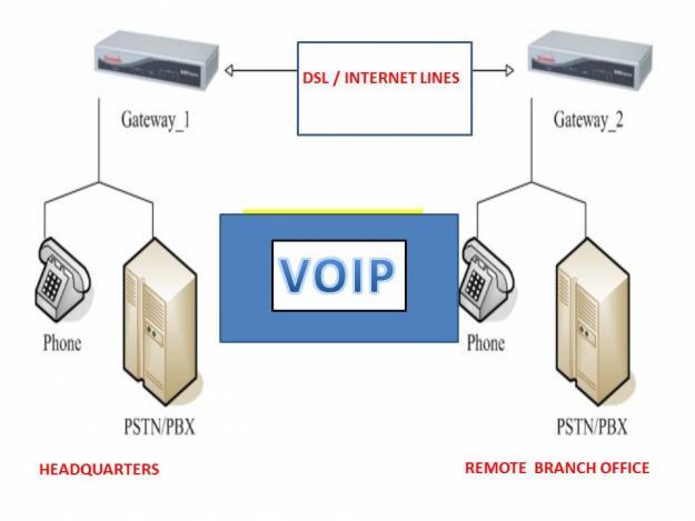 su-khac-biet-giua-tong-dai-VoIP-va-IP.jpg